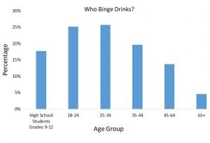 binge drinking by age